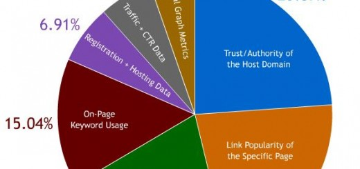 Google Algorithme, Google Ranking