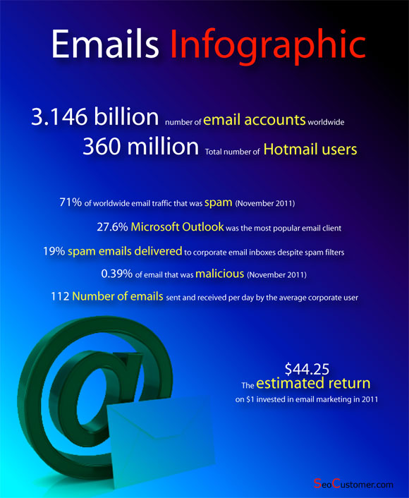 InfoGraphicEmails