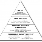 How to use the SEO Pyramid Strategy