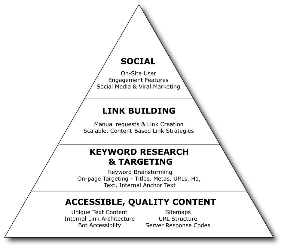How to use the SEO Pyramid Strategy - SeoCustomer