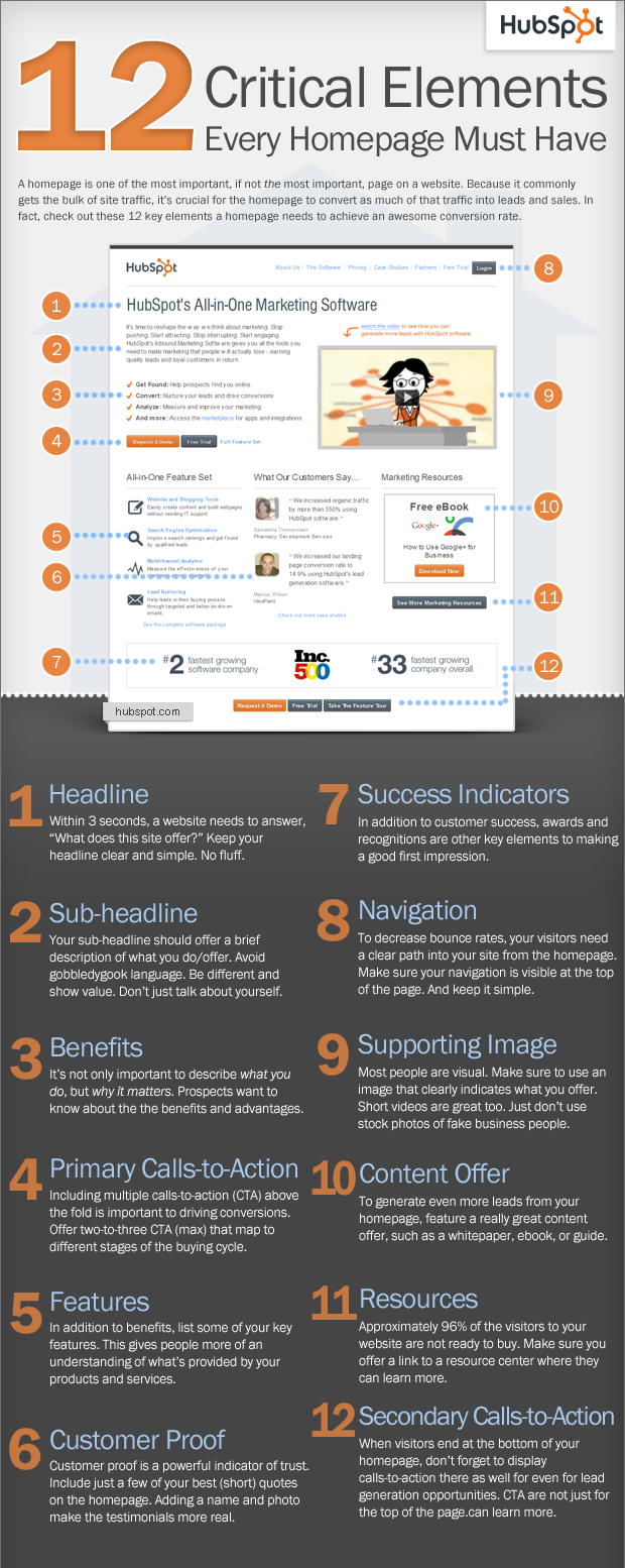 Homepage Elements HubSpot Infographic