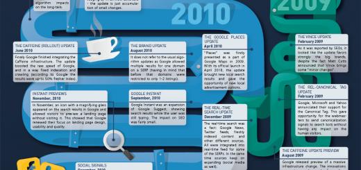 Google_Algorithm_Changes 2012_big