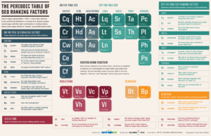 SearchEngineLand Periodic Table of SEO large