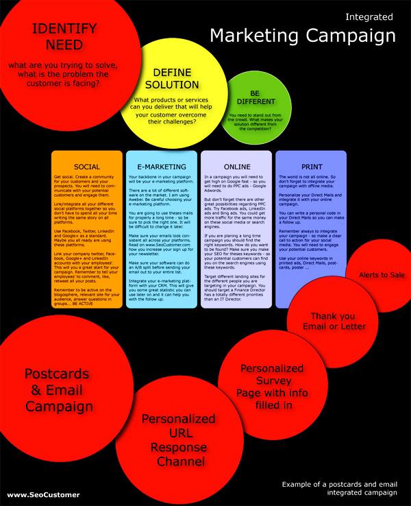 IntegratedMarketingStrategy