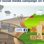 Is Your Social Media Campaign On Track?