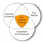 Are Your Targeted Keywords Still Working?