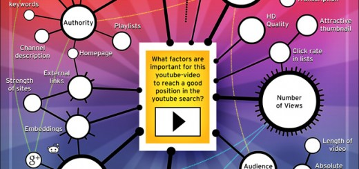 youtube-video-seo-ranking-factors