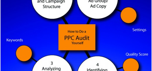 How to do a PPC Audit