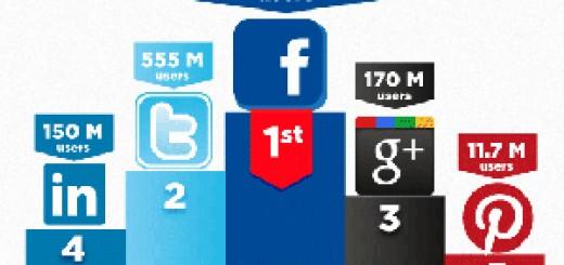 social-networking-users-SeoCustomer