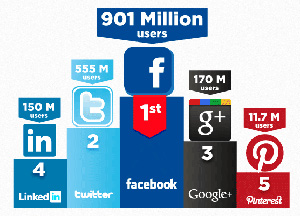 Users activity from linkedin twitter facebook google and pinterest