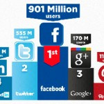 Users Activity from LinkedIn, Twitter, Facebook, Google+ and Pinterest