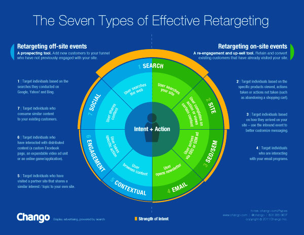 Types of Retargeting by ChangoSmall