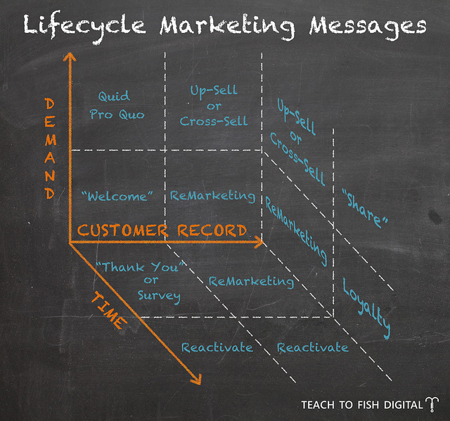 LifeCycleMarketingMessages