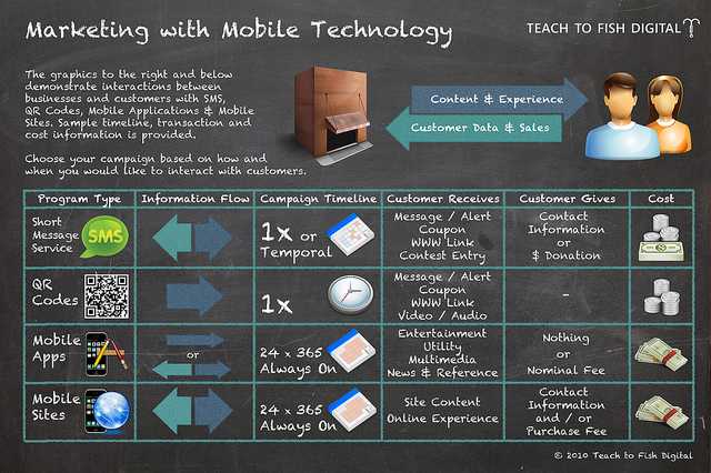 MarketingWithMobileTechnology