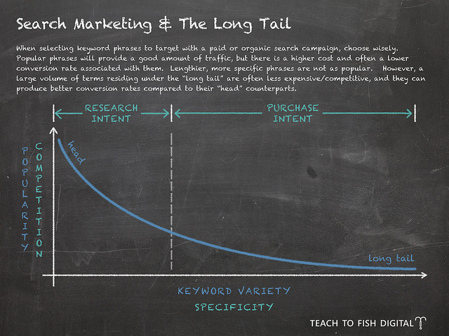 SearchMarketingAndTheLongTail