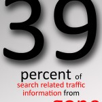 39 percent of search related traffic information from Google is now gone