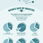 More tips to reduce your bounce rate (infographic)