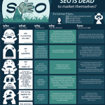 The Death of SEO