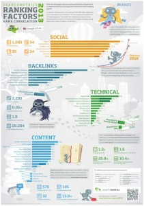 SEO Rank factors 2013