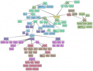 google authority mindmap Original