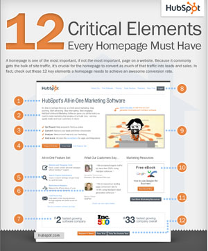 Homepage Elements HubSpot Infographic small