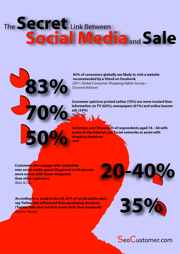 Sale And Social Media