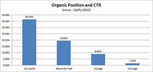 OrganicPostionSpecialAndCTR