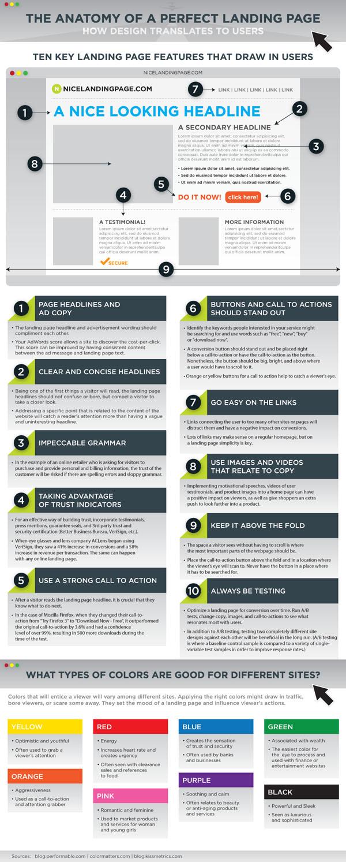LandingPage Infographic