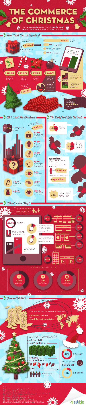 Commerce of Christmas Infographic final