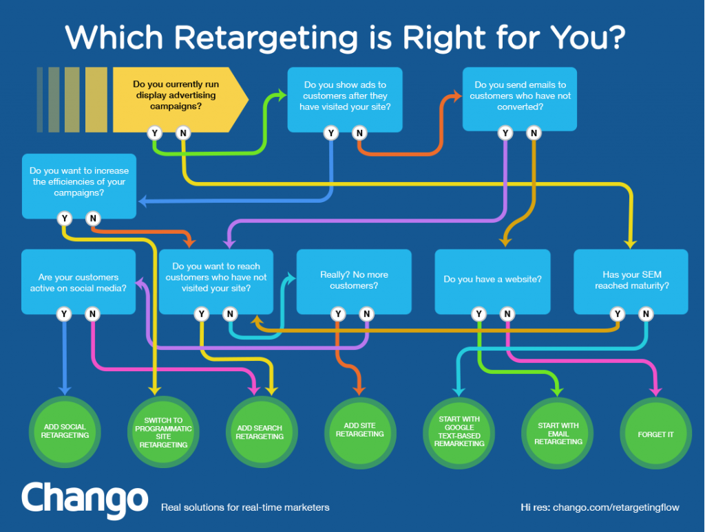 Chango_retargeting_flowchart1