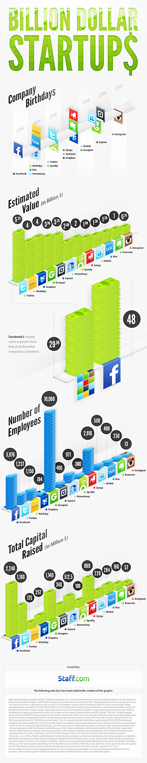 Staff-infograph_billion-dollar-startups600