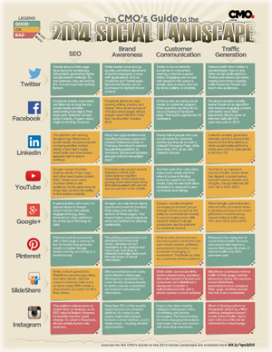 Social-media-landscape-2014-for-CMOs-and-marketing-professionals-infographic300